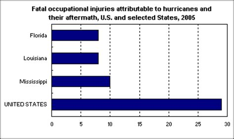 Hurricane katrina ethical research paper